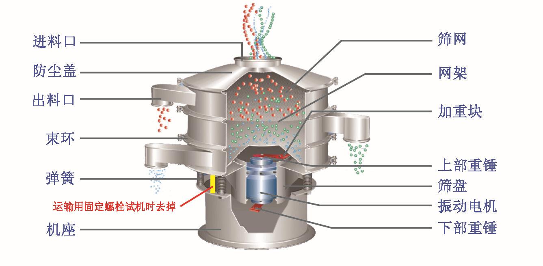 医药筛粉机结构图
